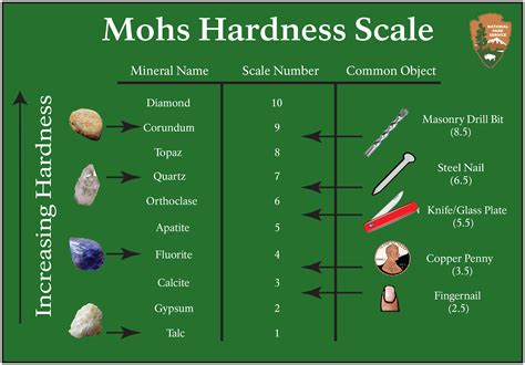 mohs hardness scale u s national park service