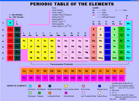 Periodic Table Elements Names by Periodic Table Of Elements With Names Image Search