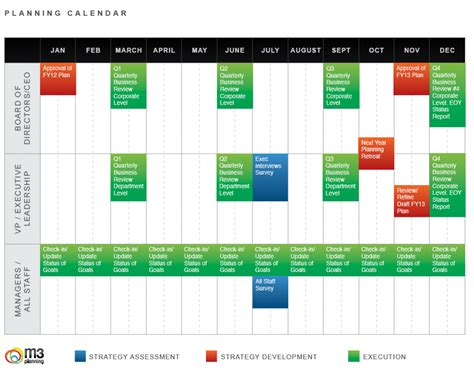 strategic planning calendar template what is included in a strategic planning template