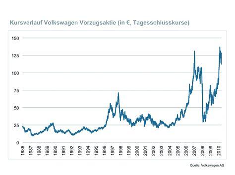 Aktienkurs Audi by Audi4ever A4e Blog Detail Presse Volkswagen Aktie