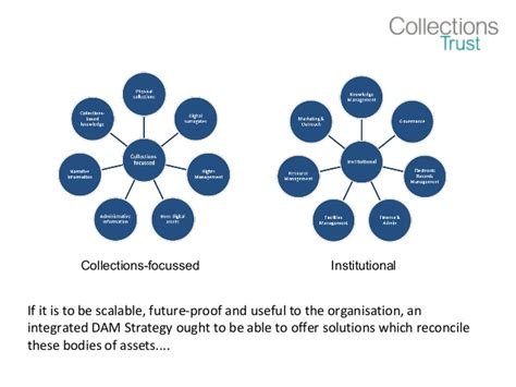 digital assets is digital asset management the new collections management