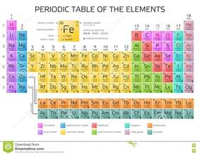 mendeleev s periodic table of elements with new elements