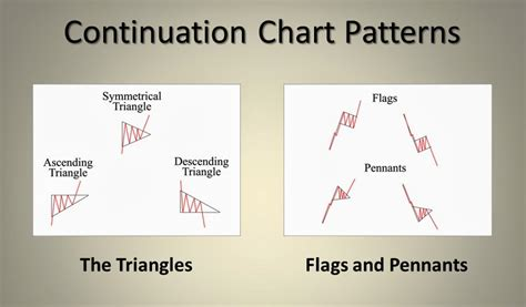 pattern stock market continuation chart patterns stock market analysis tutorial