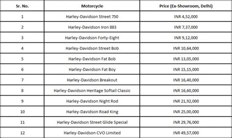 Price Harley Davidson by Harley Davidson India Released 2016 Product Line Up Prices