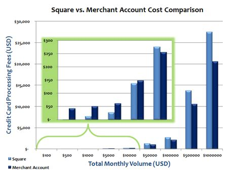 Vs Square think outside the square analyzing the cost effectiveness of square s mobile processing