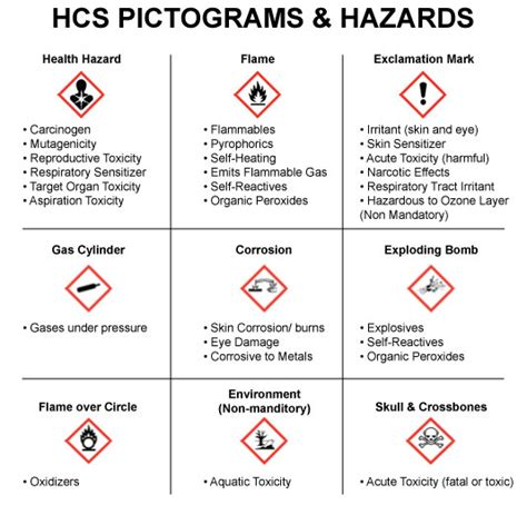 how many sections are on a 2012 hcs compliant sds related keywords suggestions for haz pictograms