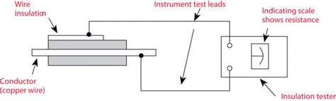 megger test wiring diagrams repair wiring scheme