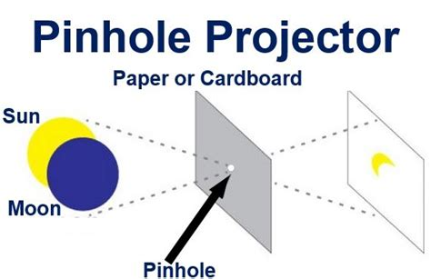 How To Make Pinhole With Paper - solar eclipse plus supermoon on march 20th across uk says