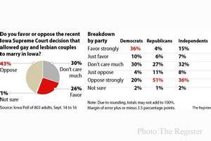 Republican gay marriage poll