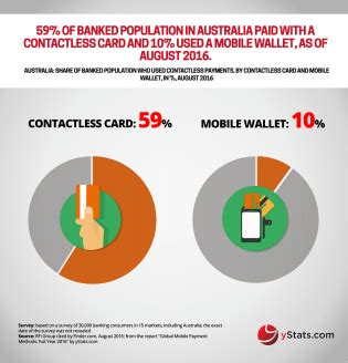mobile remote payment remote mobile payments outpace in store reports ystats