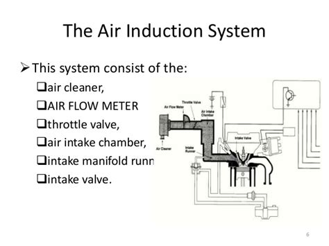air inductor working efi engine working procedure