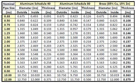 Pipa Aluminium Od 32 Mm Id 22 Mm X 700 pipe sizing charts tables energy models
