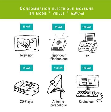 consommation electrique d un ordinateur de bureau 28