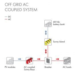 outback solar inverter wiring diagrams dual travel trailer