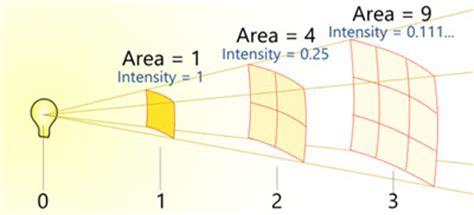 Light Intensity Definition by Light