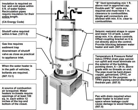 water heater clearance code best electronic 2017