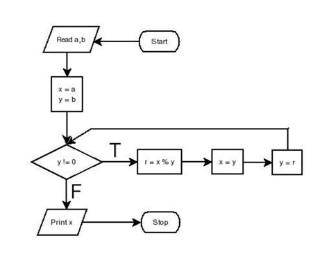 gcd flowchart introduction to programming using c