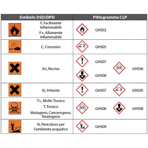 ammoniaca alimentare clp classificazione etichettatura e imballaggio delle