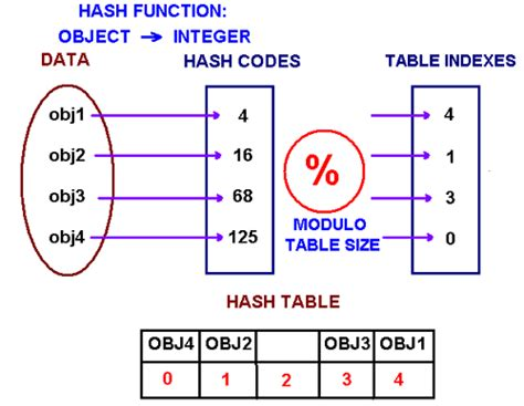 simple hash function hashing s definition what is