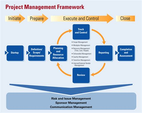 project management framework template project management regel systems co ltd