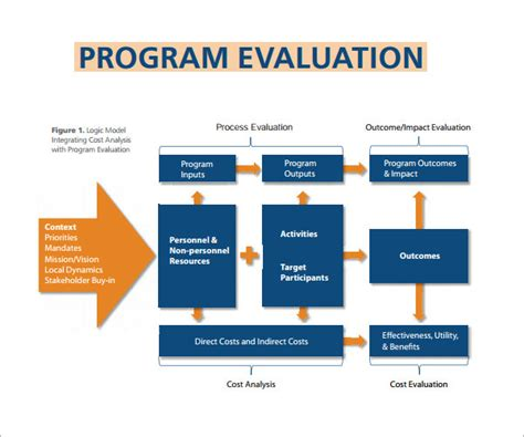 home design software evaluation reporting program evaluation needs plan best free