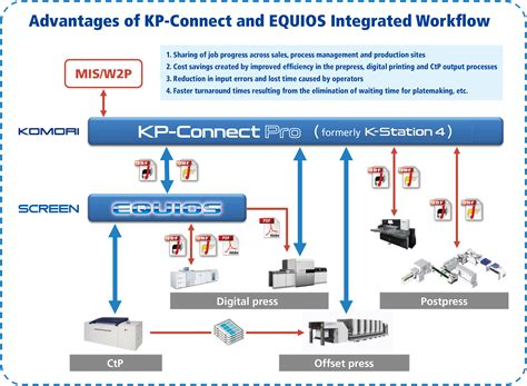 workflow solution komori and screen gp develop integrated workflow solution