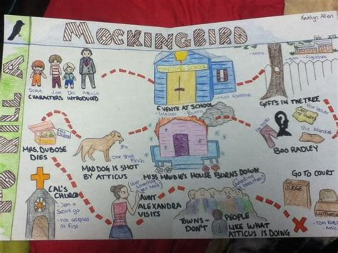 Flee Map Book Report by Story Maps Literacy To Kill A Mockingbird Plot Map And Story Maps