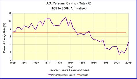 cross section statistics household savings rates longitudinal and cross sectional