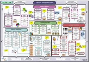 Itil Change Management Best Practice itil v3 on a page itsmf uk