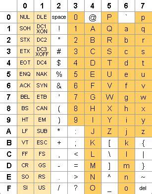 bits bytes hexadecimals and ascii
