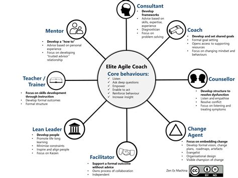 the formal goodness of agile software architecture part the 8 elements of agile coaching zen ex machina the blog