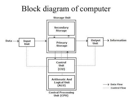 draw a block diagram of computer draw block diagram of computer brainly in