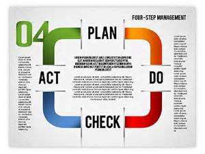 114 best pdca images on pinterest lean manufacturing