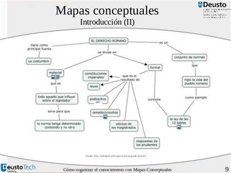 Fuente Ontoria A Y Otros 1992 Mapas Conceptuales Madrid | fuente ontoria a y otros 1992 mapas conceptuales madrid