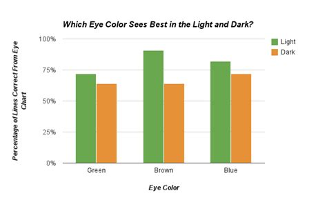 does eye color affect peripheral vision science fair