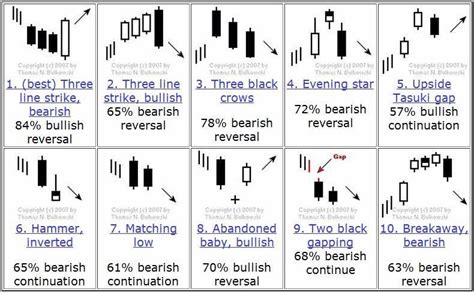 candlestick pattern bahasa indonesia pdf steve burns on twitter quot the candlestick chart pattern