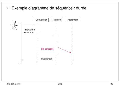 diagramme uml de séquence uml