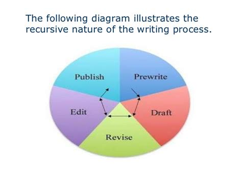 The Essay Writing Process by The Essay Writing Process
