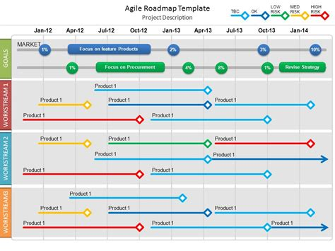 Agile Roadmap Template Ppt Video Online Download Project Management Roadmap Template Free