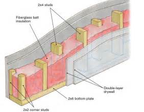 building soundproof walls homebuilding