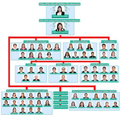 schools division of imus city organization