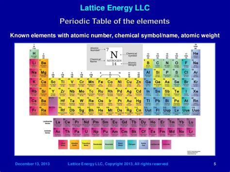 Lattice Energy Periodic Table by Lattice Energy Llc Lenr Transmutation As Source Of Key