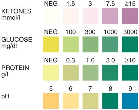 Verify Urinalysis Reagent 10 Parameter urine analysis test precision laboratories
