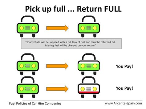 Faster Car Rental Ups And Returns by Fuel Policies Of Rental Car Companies Explained