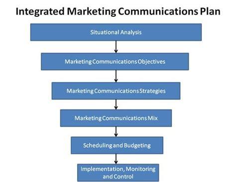 marketing communication plan template free integrated marketing communications plan template