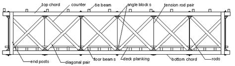 Prefabricated Roof Trusses fhwa hrt 04 098 chapter 4 types of longitudinal trusses