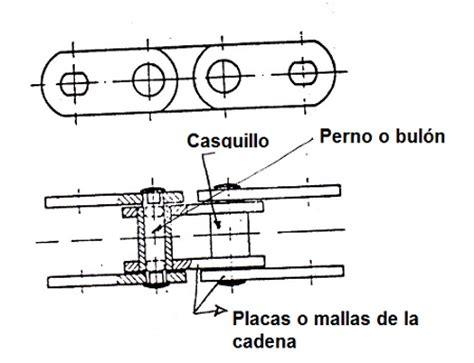 tipos de cadenas y bandas transmisi 243 n por cadenas