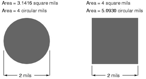 Cross Sectional Area Of Circle by Conductor Size Physics Of Conductors And Insulators