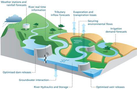 diagram of river river system diagram define river system geography