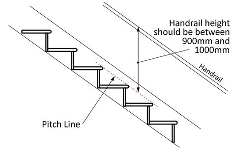 Height Of Handrails On Stairs stair rail height standard quotes